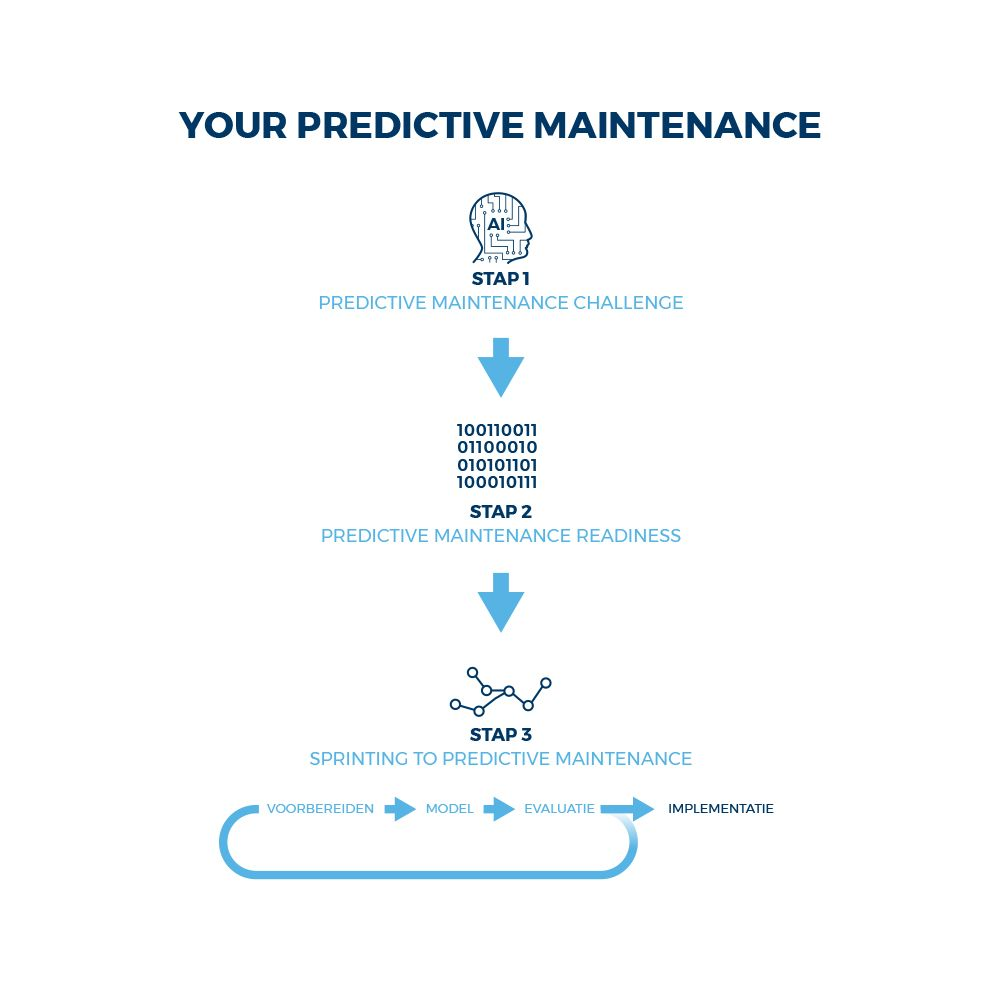Model your predictive maintenance